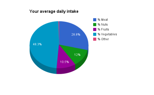 TSL Food Intake
